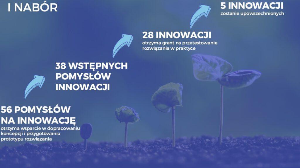 """W ramach pierwszego naboru drugiej edycji prowadzonego wGdyni iWarszawie ogólnopolskiego projektu """"Innowacje naludzką miarę"""" będzie dopracowywanych 56 pomysłów nainnowacje społeczne // mat. prasowe"""